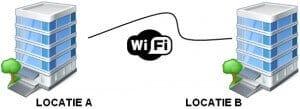 WIFI NETWERK AANLEGGEN